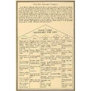1930 Print Antique Food Pyramid Chart 5 Fingered Cabala
