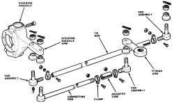Repair Guides  Steering  Center Link/connecting Rod/drag Link